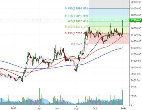 Nhịp đập Thị trường 30/12: VN-Index điều chỉnh sau khi test vùng 1,100-1,110 điểm