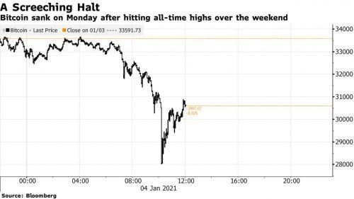 Bitcoin có lúc giảm 17% xuống dưới 30,000 USD