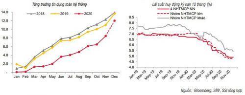 SSI Research: Lãi suất tiền gửi và cho vay thấp kỷ lục