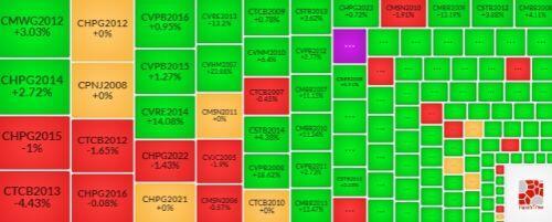 Thị trường chứng quyền 06/01/2021: Sắc xanh tiếp tục lan tỏa
