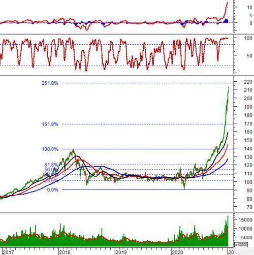 Vietstock Daily 06/01: Thanh khoản tiếp tục tăng trưởng