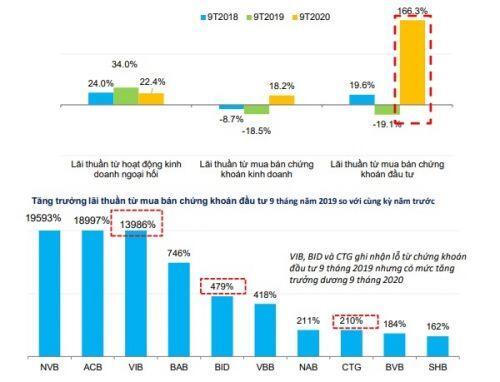 Các ngân hàng lãi lớn từ đầu tư chứng khoán