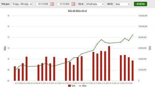 Giá trị vốn hoá UpCoM hơn 1.000 tỷ đồng, tăng 9,73% so với cùng kỳ