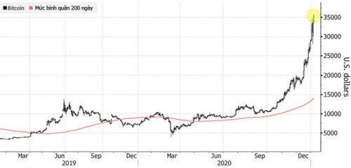 Giá Bitcoin vượt 36.000 USD, chưa biết đâu là đỉnh