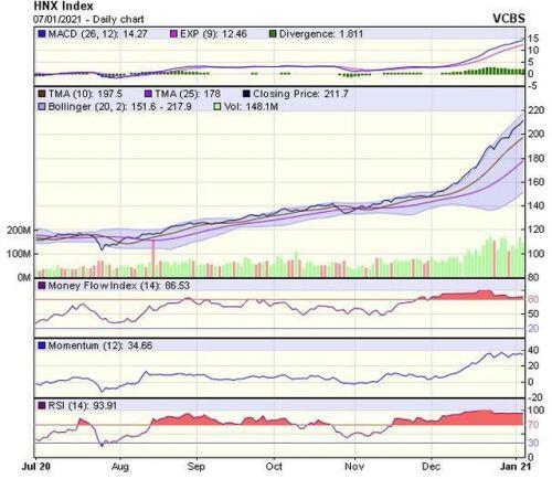 Góc nhìn kỹ thuật phiên giao dịch chứng khoán ngày 8/1: Cơ hội hướng lên vùng đỉnh lịch sử quanh 1.200 điểm