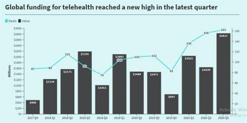 Ngành y tế trực tuyến của Trung Quốc có trị giá hơn 50 tỉ USD vào năm 2025