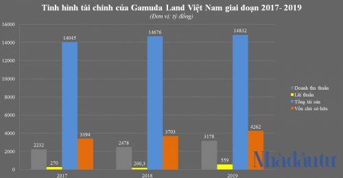 Vì sao lãi khủng, Gamuda vẫn nợ thuế nửa nghìn tỷ?