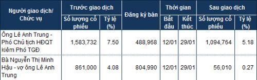 DHT: Vợ chồng Phó Tổng muốn chuyển nhượng hơn 6% vốn cho Aska Pharmaceutial