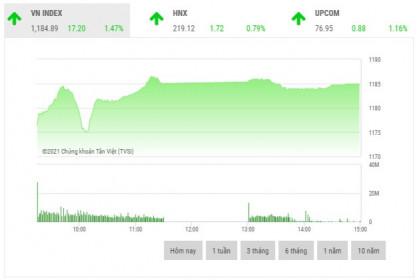 Chứng khoán chiều 11/1: Giá trị khớp lệnh tiếp tục lập kỷ lục với 19.300 tỷ đồng