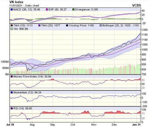 Góc nhìn kỹ thuật phiên giao dịch chứng khoán ngày 12/1: Hướng tới vùng giá mục tiêu quanh 1.210-1.220 điểm