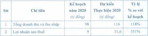SVT ước lãi sau thuế 2020 gấp 3.5 lần kế hoạch