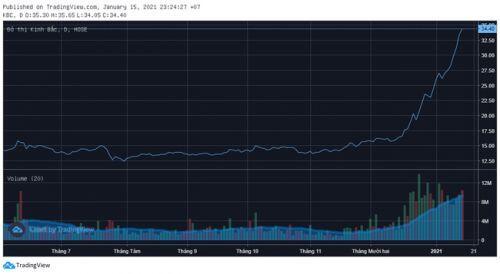 Lực nào đẩy cổ phiếu KBC tăng gấp đôi trong 1 tháng?