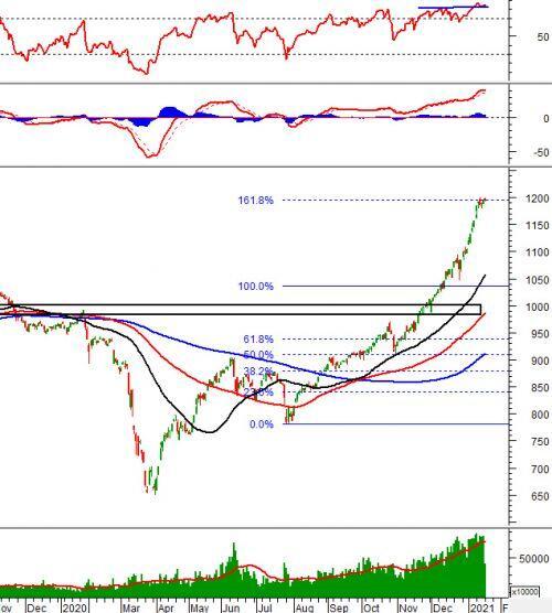 Phân tích kỹ thuật phiên chiều 18/01: Bên mua và bên bán đang khá cân bằng