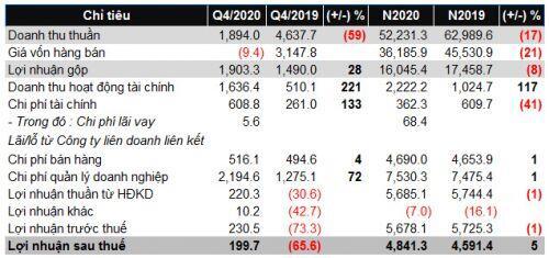 DAE thoát lỗ trong quý 4/2020 nhờ đầu tư cổ phiếu