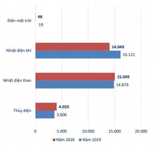 Lãi trước thuế công ty mẹ PGV tăng gần 153% trong năm 2020