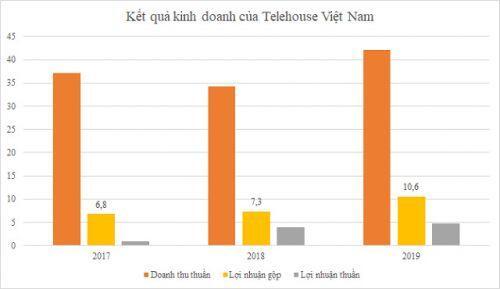 FPT nắm 51% vốn Telehouse Việt Nam