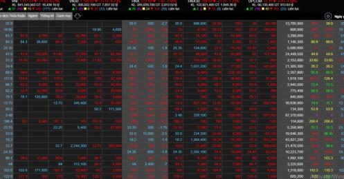 Nhà đầu tư nên làm gì khi VN-Index giảm 75 điểm trong phiên sáng?