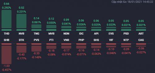 Bất chấp áp lực chốt lời mạnh, hàng loạt cổ phiếu BĐS vẫn bứt phá trong phiên 18/1