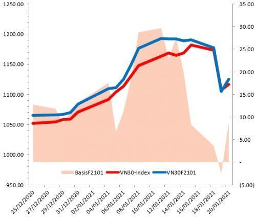 Chứng khoán phái sinh 21/01/2021: VN30-Index test lại ngưỡng Fibonacci Projection 161.8%