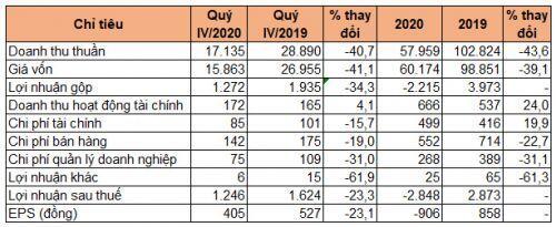 BSR lãi 1.246 tỷ quý IV, giảm 23%