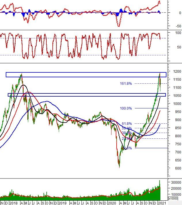 Chứng khoán phái sinh 22/01/2021: VN30-Index sẽ tiến lên test lại đỉnh cũ tháng 04/2018?