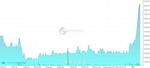 KDM: Thị giá tăng mạnh, cổ đông lớn bán toàn bộ cổ phần