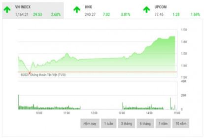 Chứng khoán chiều 21/1: Cổ phiếu lớn đua nhau tăng giá