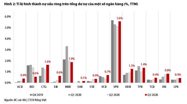 """Lợi nhuận ngân hàng 2021: Bắt đầu """"ngấm"""" chi phí dự phòng?"""