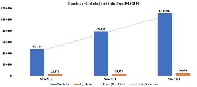 Dịch vụ Nông nghiệp Bình Thuận (ABS): Quý IV/2020 lợi nhuận đạt 39,6 tỷ đồng, tăng 144,4%