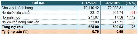 Bac A Bank: Tăng 73% chi phí dự phòng, lãi trước thuế 2020 giảm 21%