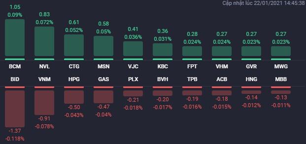 TTCK rung lắc trong phiên 22/1, cổ phiếu BĐS đua nhau tăng trần