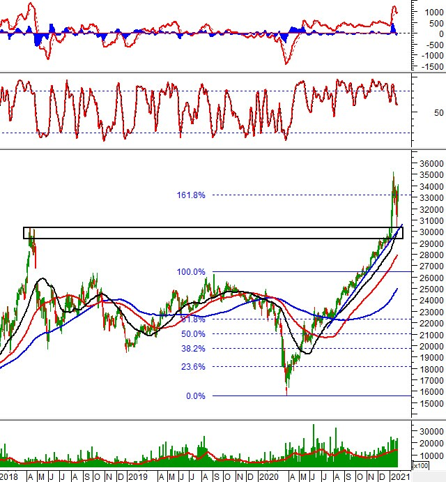 """Tuần 25-29/01/2021: 10 cổ phiếu """"nóng"""" dưới góc nhìn PTKT của Vietstock"""