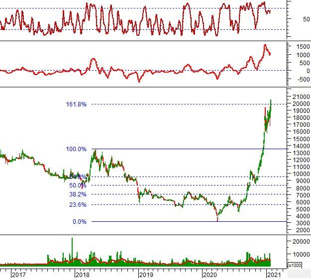 """Ngày 26/01/2021: 10 cổ phiếu """"nóng"""" dưới góc nhìn PTKT của Vietstock"""