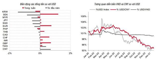 SSI Research: Lãi suất sẽ ổn định trong quý I