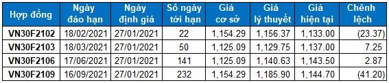 Chứng khoán phái sinh 27/01/2021: VN30-Index nhận được sự hỗ trợ từ ngưỡng Fibonacci Projection 161.8%