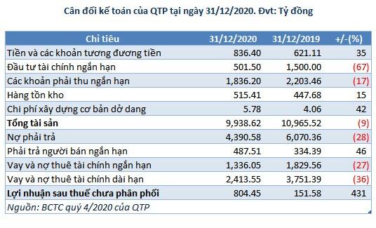 Doanh thu giảm, Nhiệt điện Quảng Ninh vẫn báo lãi 2020 tăng 18%