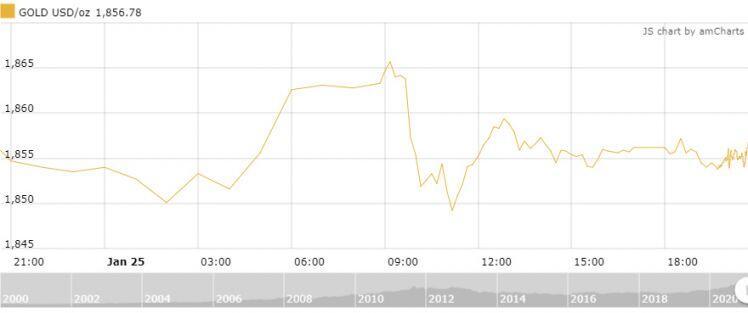 Thị trường vàng ngày 26/1: Tiếp tục củng cố và chờ thêm thông tin