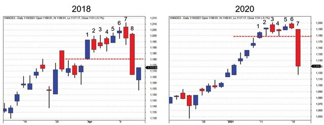 VN-Index lao dốc từ đỉnh, giữ niềm tin!