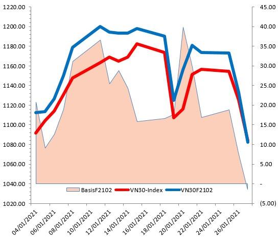 Chứng khoán phái sinh 28/01/2021: Đóng Short khi VN30-Index rơi về vùng 1,040-1,060 điểm