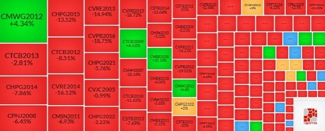 Thị trường chứng quyền 28/01/2021: CHPG2015 và CVJC2005 đang được định giá hấp dẫn