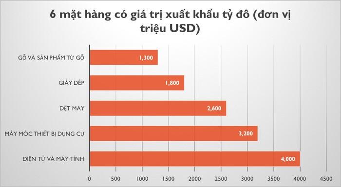 Tháng đầu năm Việt Nam xuất siêu 1,3 tỷ USD, Hoa Kỳ là thị trường lớn nhất