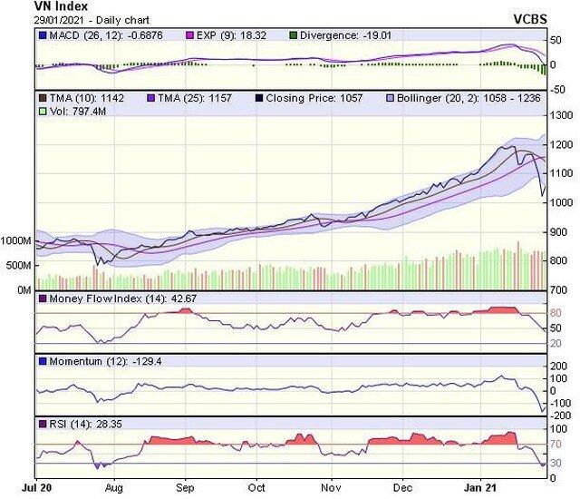 Góc nhìn kỹ thuật phiên giao dịch chứng khoán ngày 1/2: Hướng đến vùng 1.085-1.100 điểm