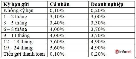 Lãi suất ngân hàng Agribank mới nhất tháng 2/2021