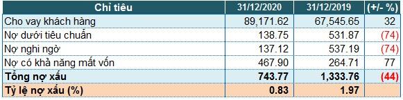 Nam A Bank: Lãi trước thuế năm 2020 hơn 1,005 tỷ đồng, nợ xấu giảm 44%