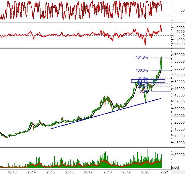 """Ngày 02/02/2021: 10 cổ phiếu """"nóng"""" dưới góc nhìn PTKT của Vietstock"""