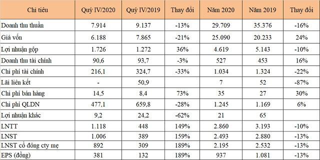 PV Power lãi hơn nghìn tỷ đồng trong quý IV/2020