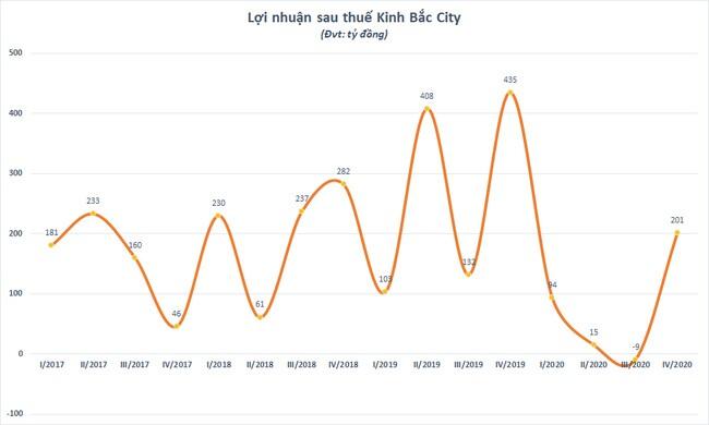 """Lợi nhuận sau thuế năm 2020 của Kinh Bắc City (KBC) """"bốc hơi"""" tới 78%"""
