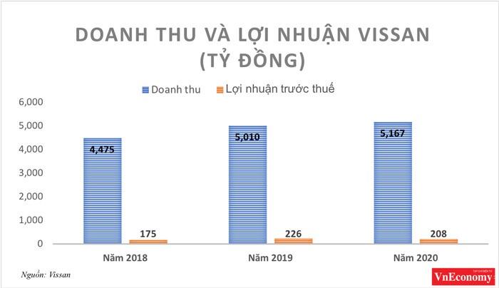 Lợi nhuận trước thuế 2020 của Vissan giảm 8,6%