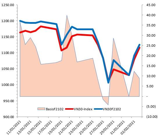 Chứng khoán phái sinh 04/02/2021: Những tín hiệu tích cực xuất hiện