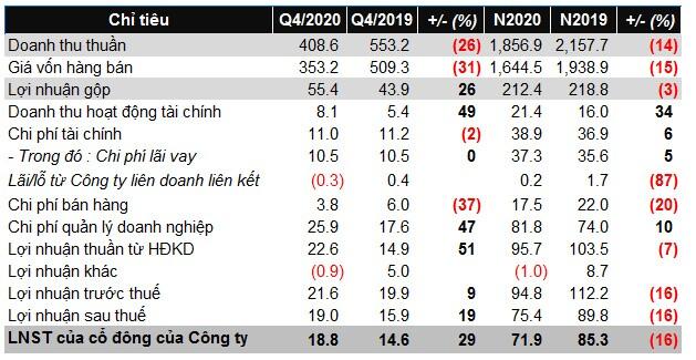 Tổng Công ty Việt Thắng báo lãi ròng 2020 gần 72 tỷ đồng, giảm 16%